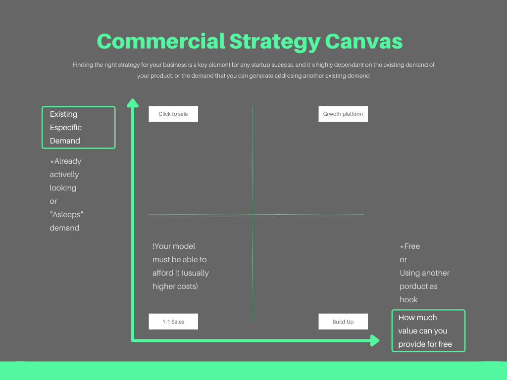 Commercial Strategy Canvas